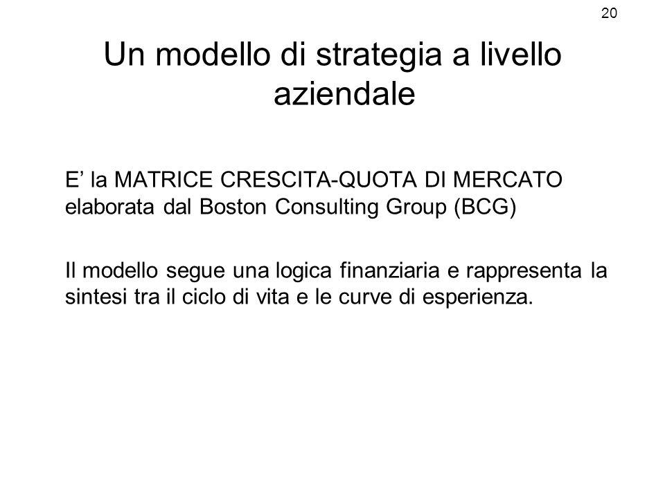 Un modello di strategia a livello aziendale