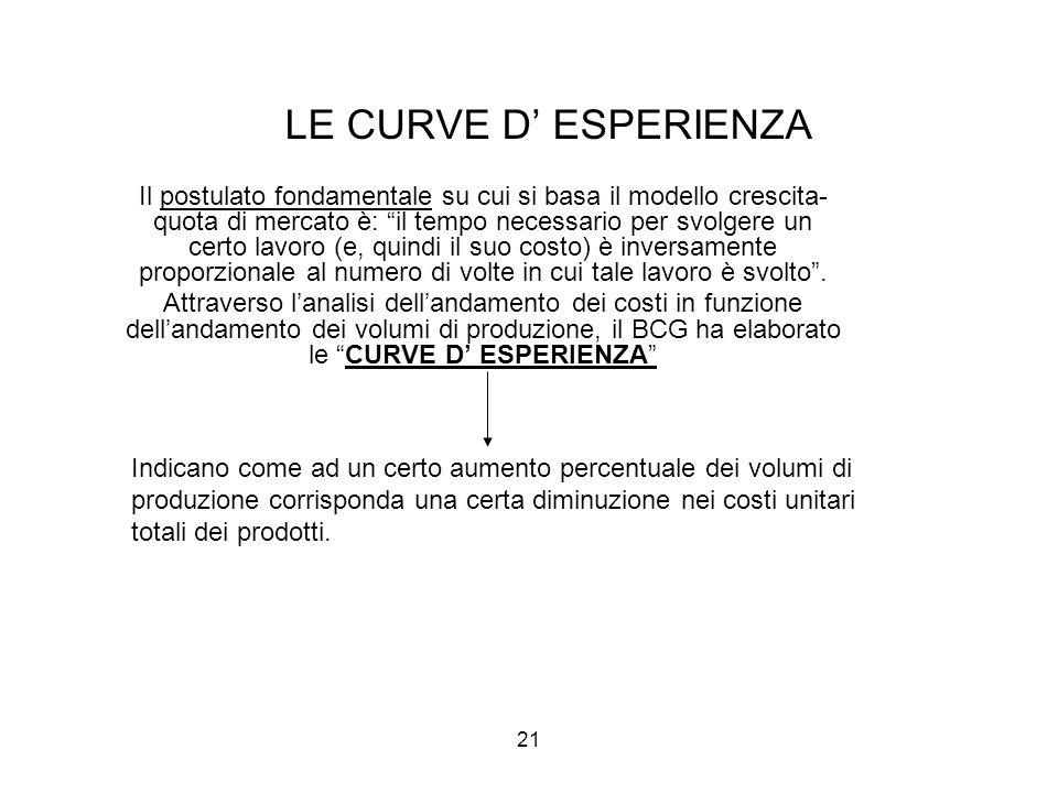 LE CURVE D' ESPERIENZA