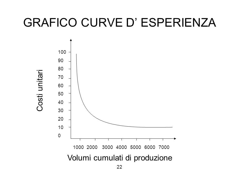 GRAFICO CURVE D' ESPERIENZA