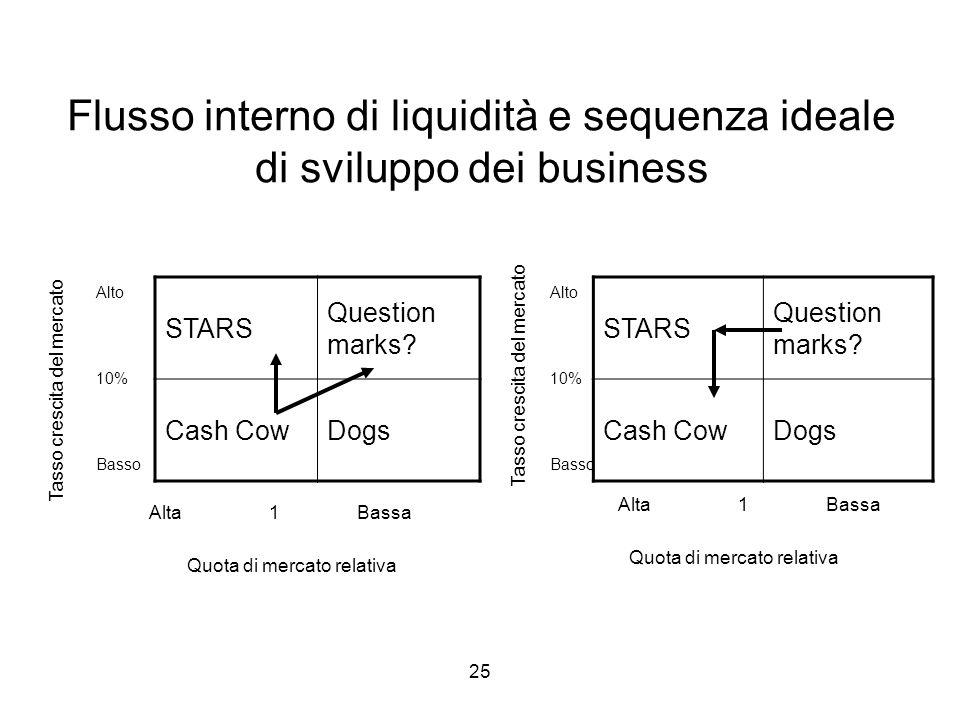 Flusso interno di liquidità e sequenza ideale di sviluppo dei business