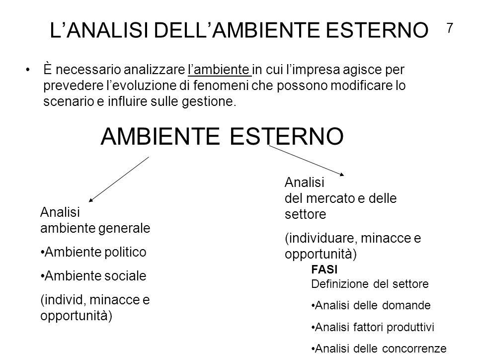 L'ANALISI DELL'AMBIENTE ESTERNO