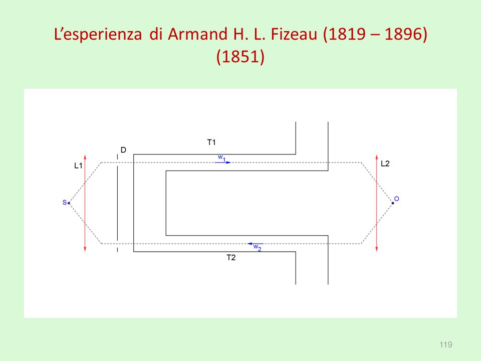 L'esperienza di Armand H. L. Fizeau (1819 – 1896) (1851)