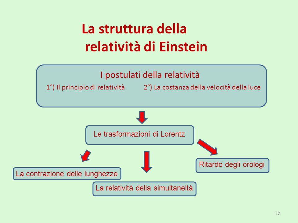 relatività di Einstein