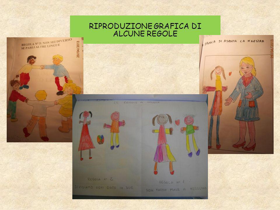 RIPRODUZIONE GRAFICA DI ALCUNE REGOLE