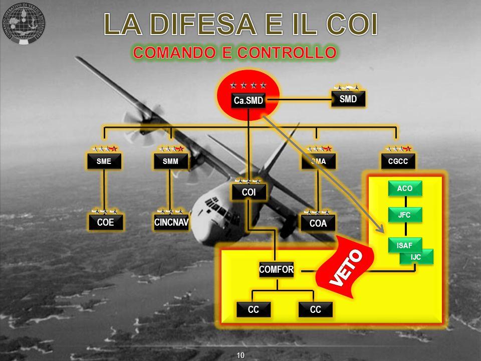 LA DIFESA E IL COI COMANDO E CONTROLLO VETO CC COI Ca.SMD COE CINCNAV