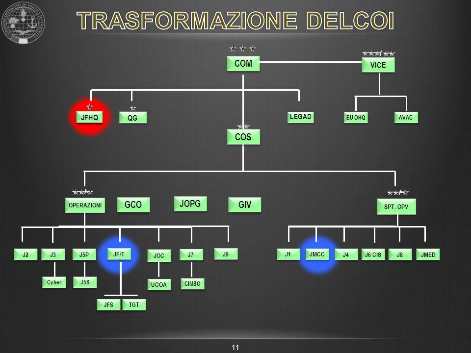 TRASFORMAZIONE DELCOI