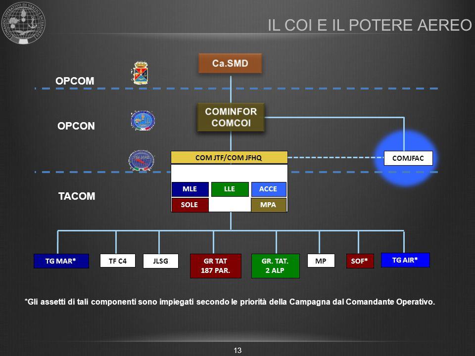 IL COI E IL POTERE AEREO OPCOM OPCON TACOM Ca.SMD COMINFOR COMCOI