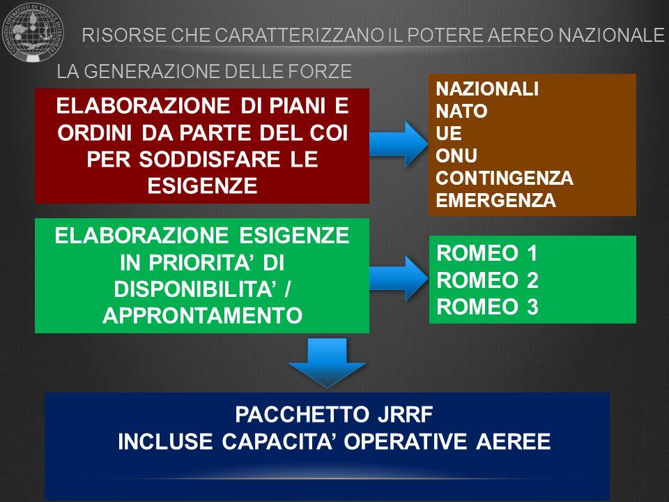 ELABORAZIONE ESIGENZE IN PRIORITA' DI DISPONIBILITA' / APPRONTAMENTO