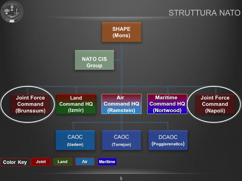 STRUTTURA NATO SHAPE (Mons) NATO CIS Group Joint Force Command