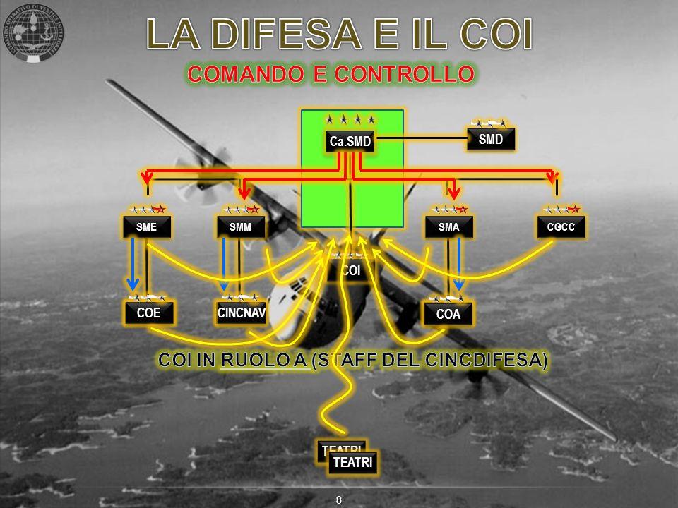 COI IN RUOLO A (STAFF DEL CINCDIFESA)
