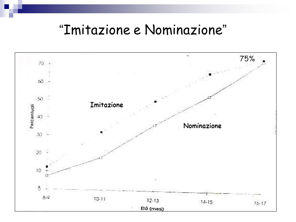 Imitazione e Nominazione