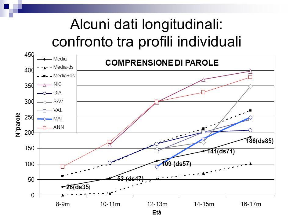 Alcuni dati longitudinali: confronto tra profili individuali