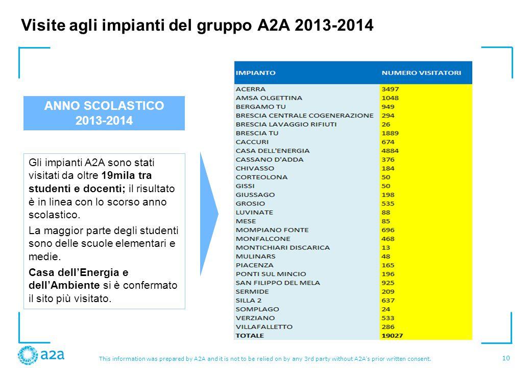 Visite agli impianti del gruppo A2A 2013-2014
