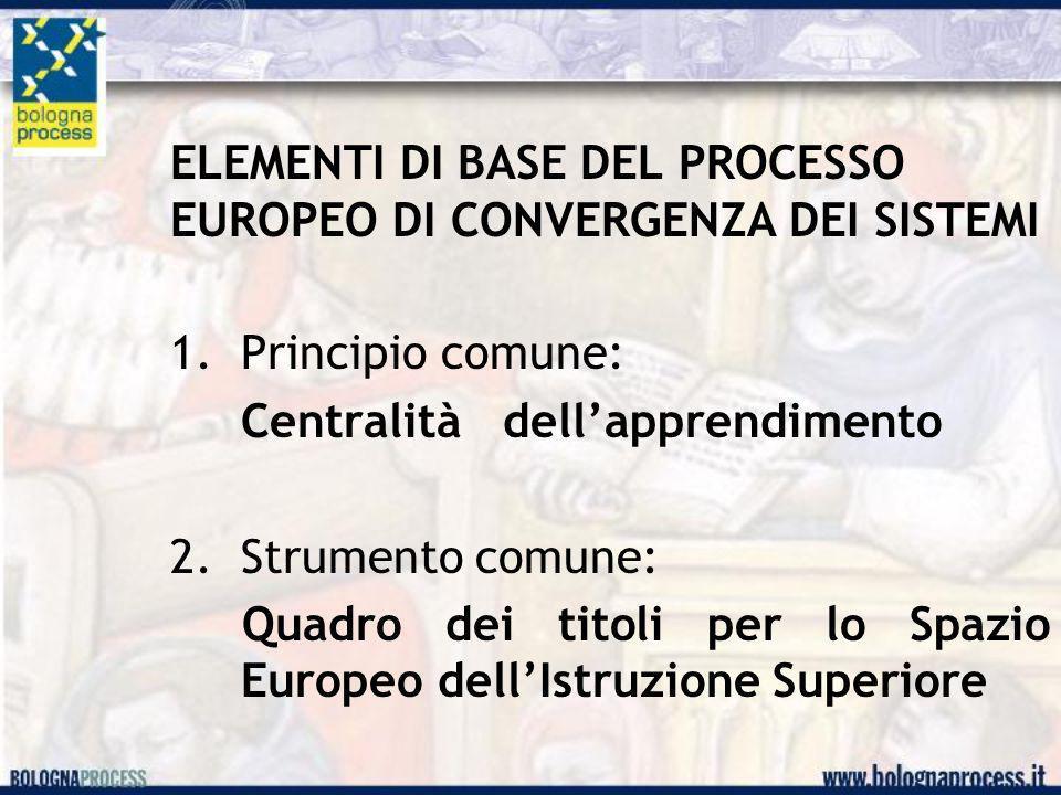 ELEMENTI DI BASE DEL PROCESSO EUROPEO DI CONVERGENZA DEI SISTEMI