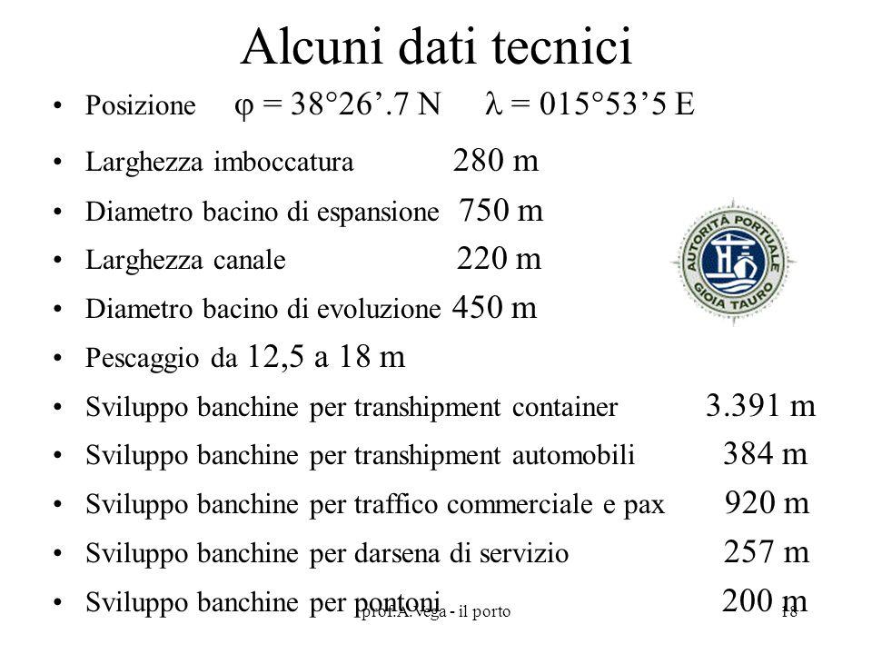 Alcuni dati tecnici Posizione  = 38°26'.7 N  = 015°53'5 E