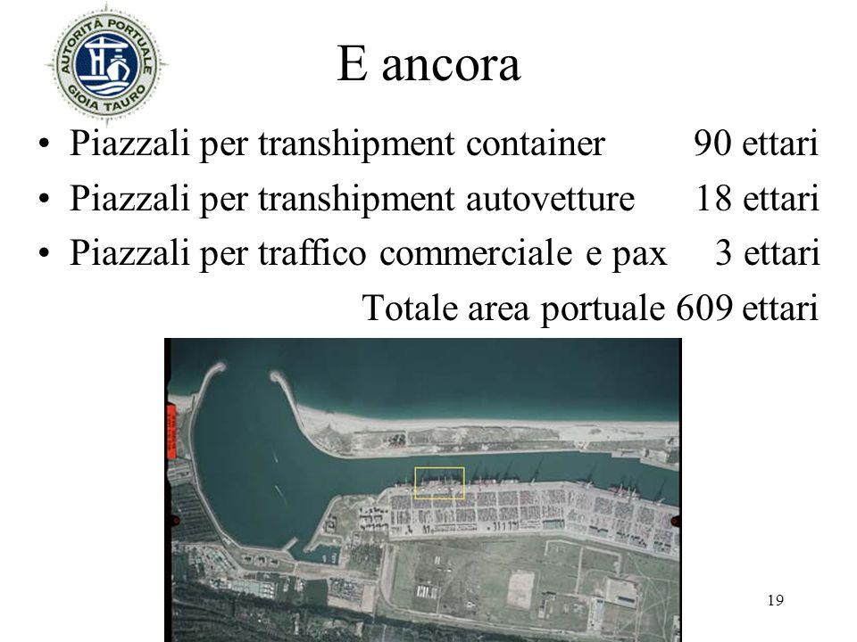 E ancora Piazzali per transhipment container 90 ettari