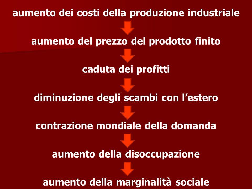 aumento dei costi della produzione industriale aumento del prezzo del prodotto finito caduta dei profitti diminuzione degli scambi con l'estero contrazione mondiale della domanda aumento della disoccupazione aumento della marginalità sociale