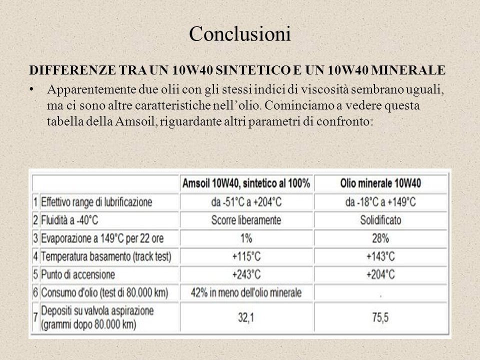 Conclusioni DIFFERENZE TRA UN 10W40 SINTETICO E UN 10W40 MINERALE