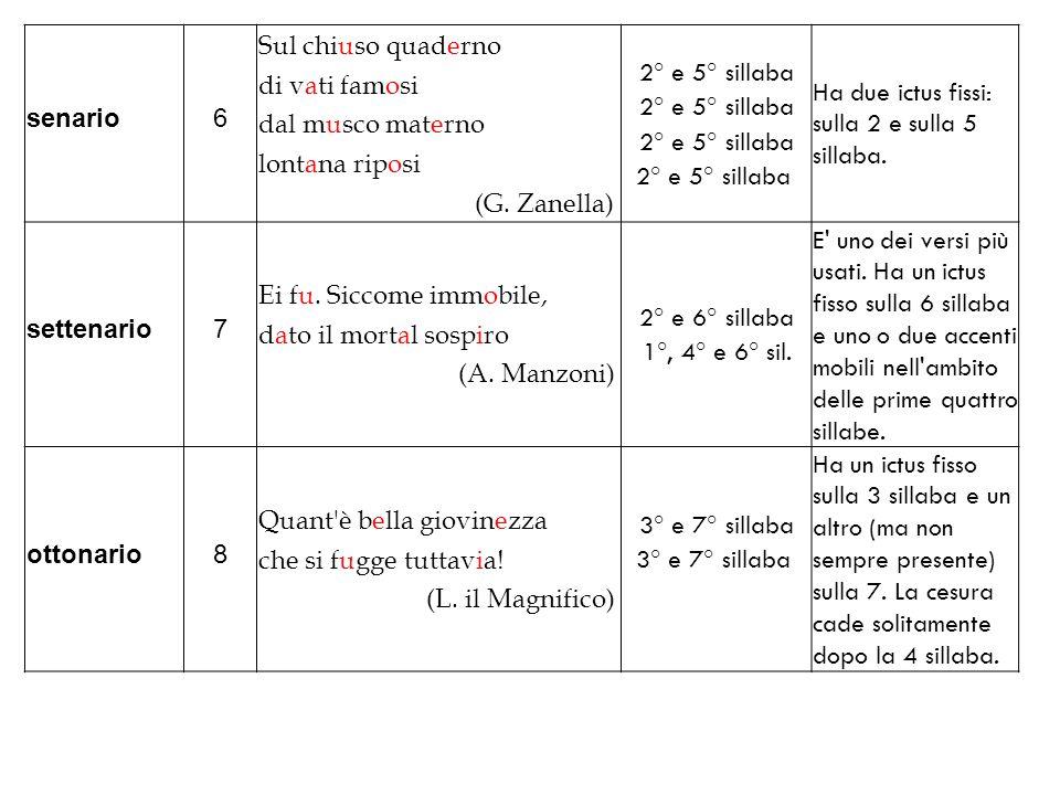 senario 6. Sul chiuso quaderno. di vati famosi. dal musco materno. lontana riposi. (G. Zanella)