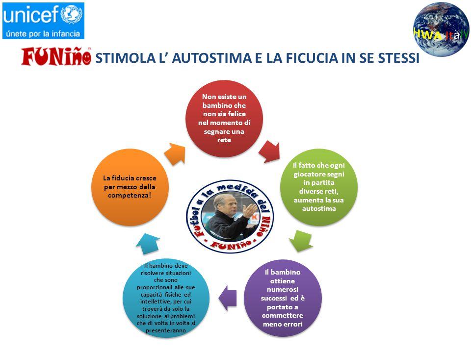 STIMOLA L' AUTOSTIMA E LA FICUCIA IN SE STESSI