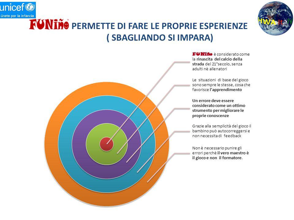 PERMETTE DI FARE LE PROPRIE ESPERIENZE ( SBAGLIANDO SI IMPARA)