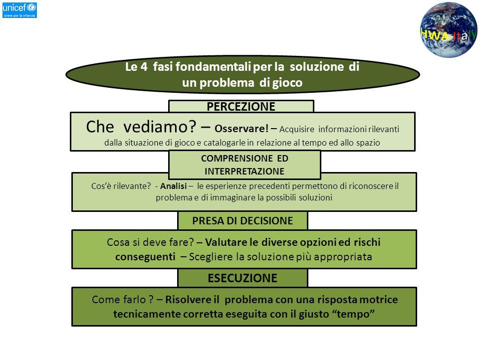 Le 4 fasi fondamentali per la soluzione di un problema di gioco