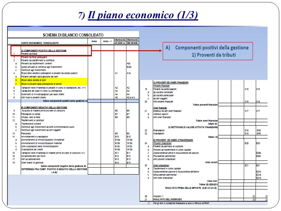 7) Il piano economico (1/3)