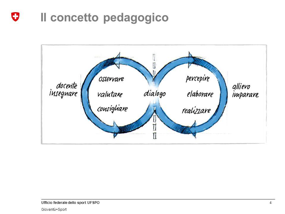 Il concetto pedagogico