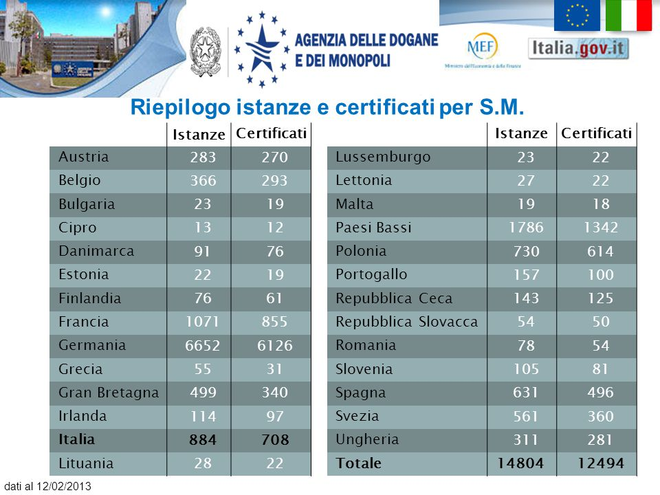 Riepilogo istanze e certificati per S.M.