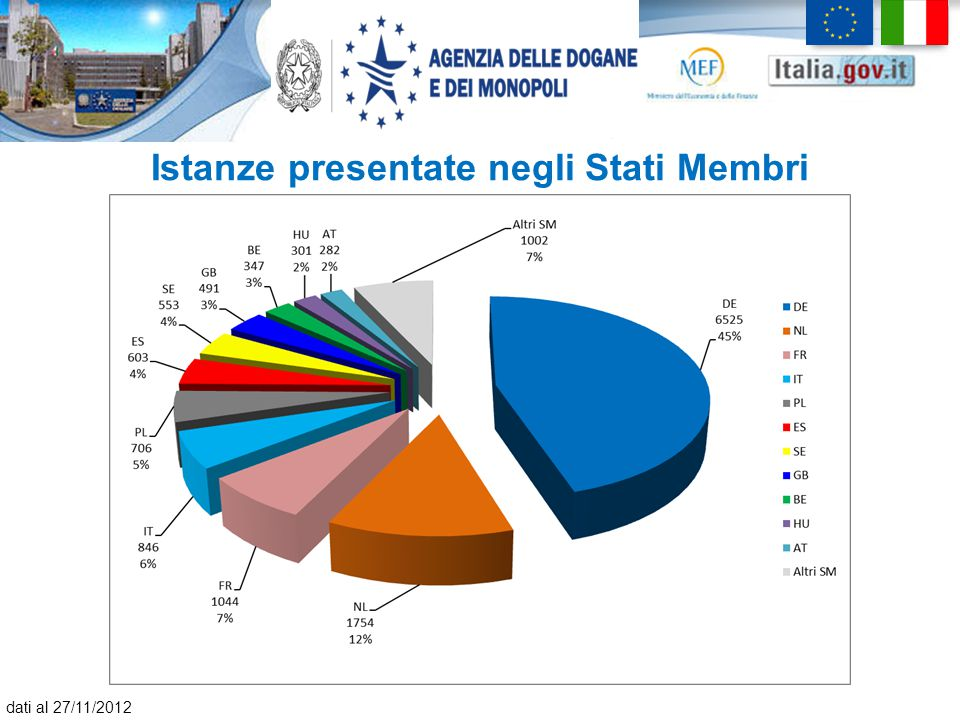 Istanze presentate negli Stati Membri