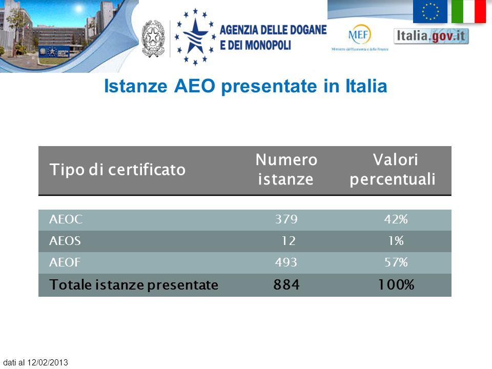 Istanze AEO presentate in Italia