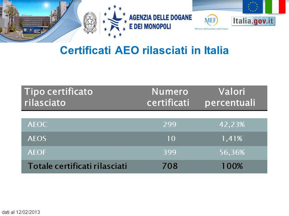 Certificati AEO rilasciati in Italia
