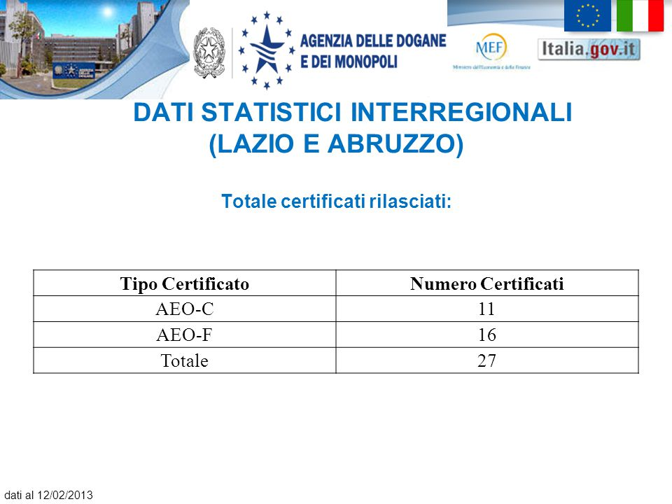 DATI STATISTICI INTERREGIONALI (LAZIO E ABRUZZO) Totale certificati rilasciati: