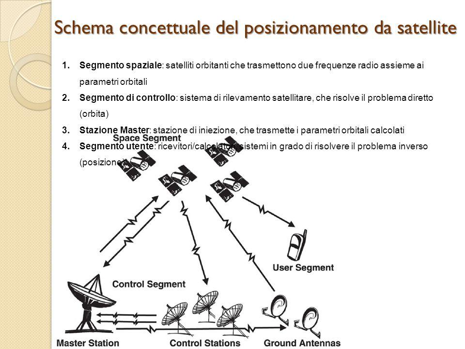 Schema concettuale del posizionamento da satellite