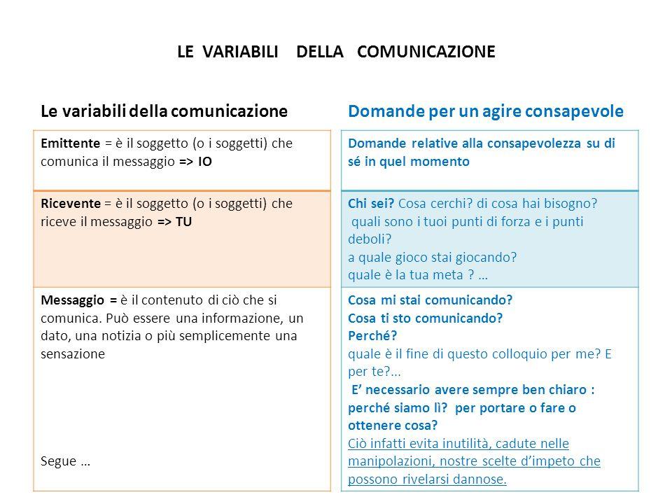 LE VARIABILI DELLA COMUNICAZIONE