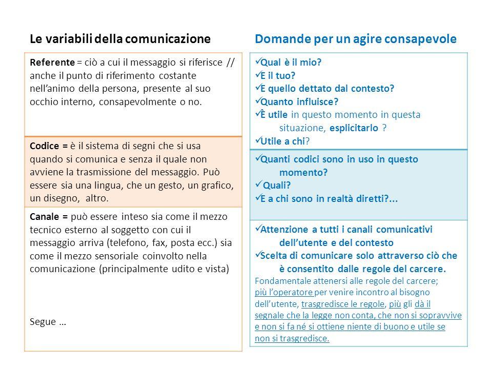Le variabili della comunicazione Domande per un agire consapevole