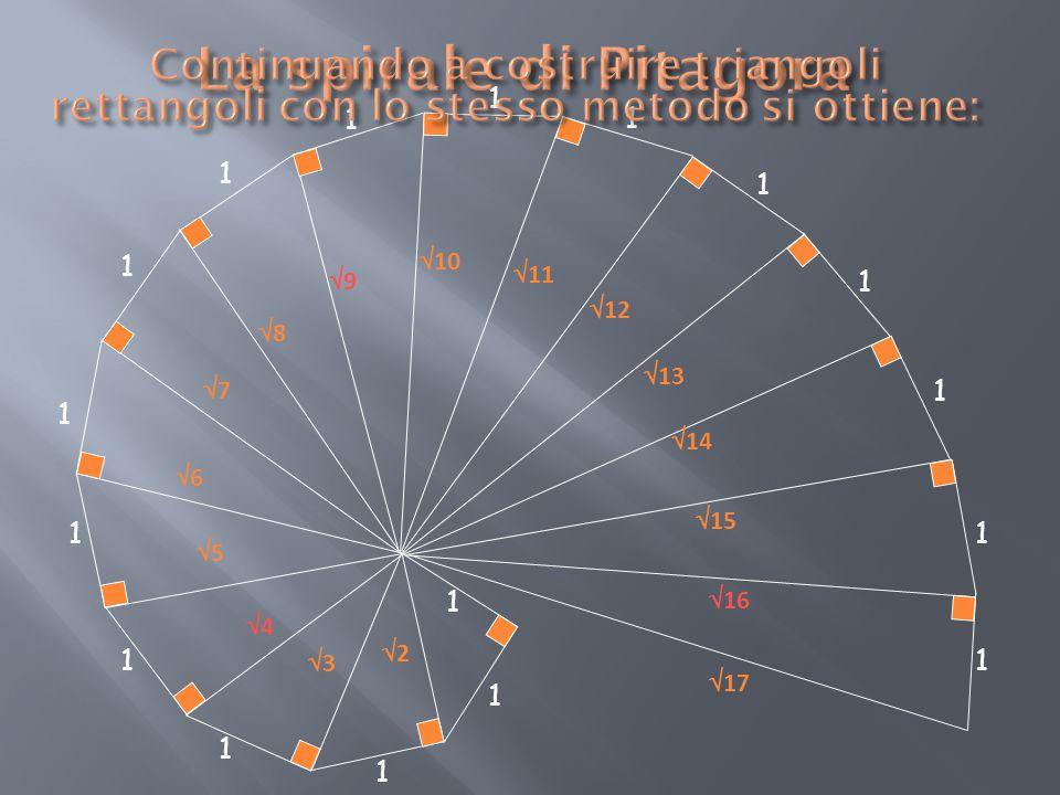 La spirale di Pitagora Continuando a costruire triangoli rettangoli con lo stesso metodo si ottiene: