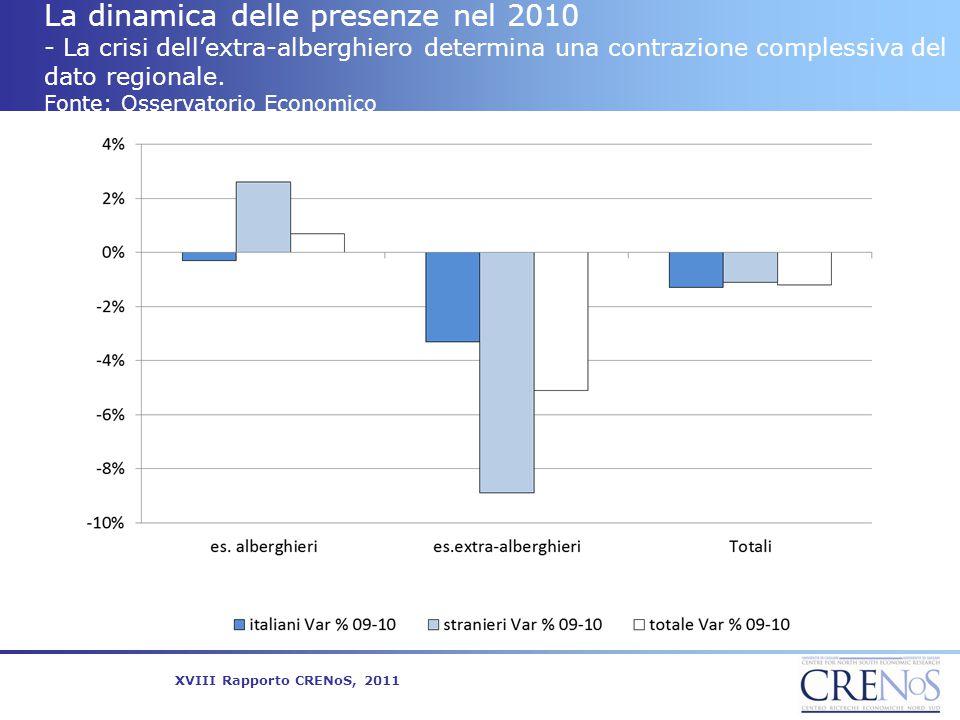 La dinamica delle presenze nel 2010 - La crisi dell'extra-alberghiero determina una contrazione complessiva del dato regionale. Fonte: Osservatorio Economico