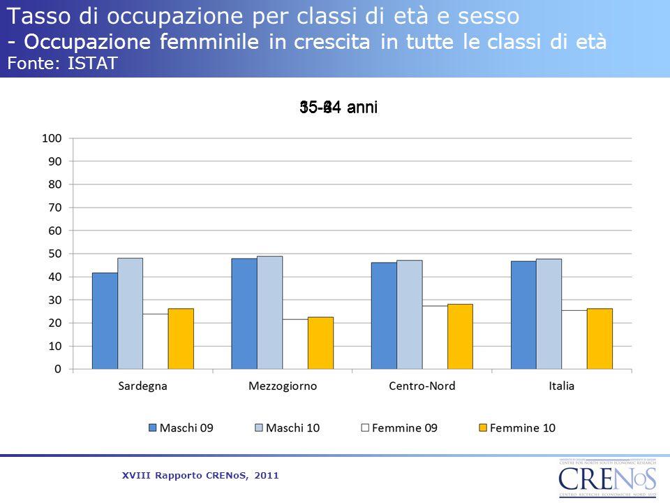 Tasso di occupazione per classi di età e sesso - Occupazione femminile in crescita in tutte le classi di età Fonte: ISTAT