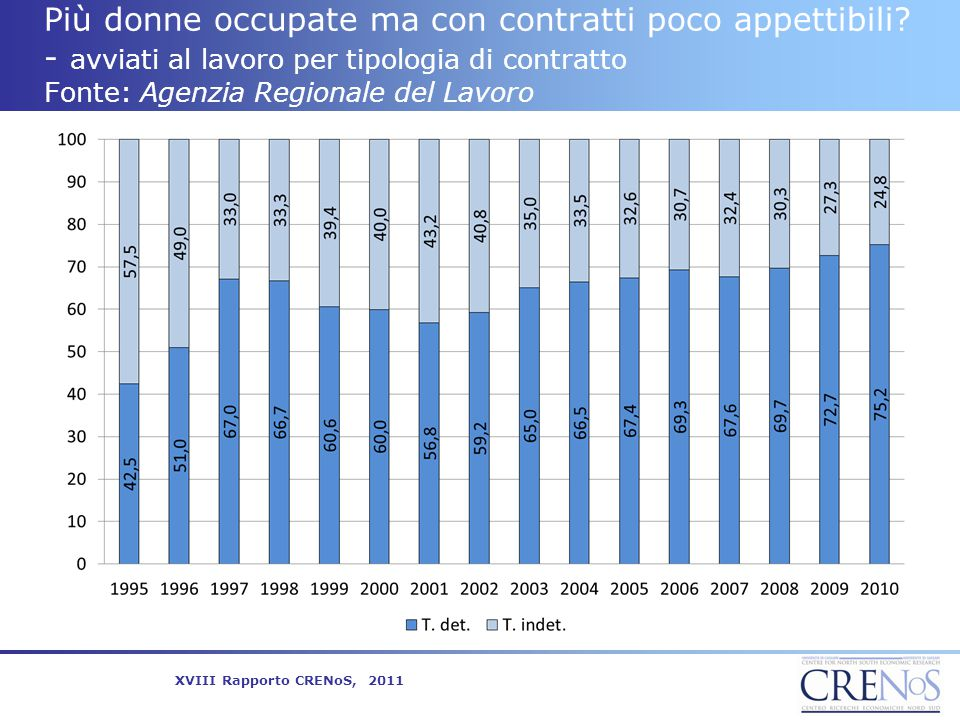 Più donne occupate ma con contratti poco appettibili