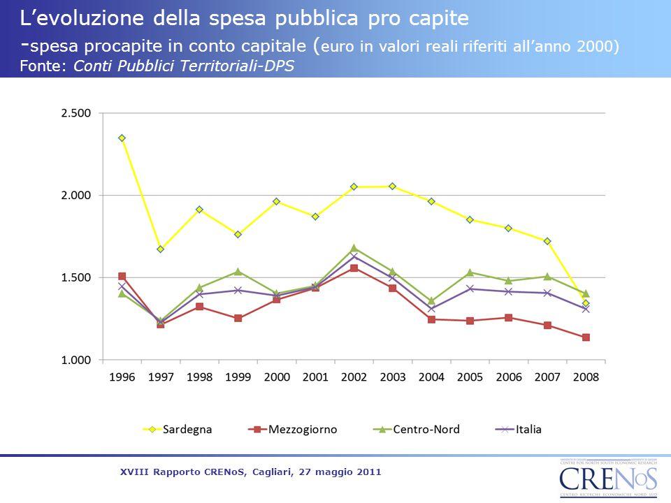 L'evoluzione della spesa pubblica pro capite -spesa procapite in conto capitale (euro in valori reali riferiti all'anno 2000) Fonte: Conti Pubblici Territoriali-DPS