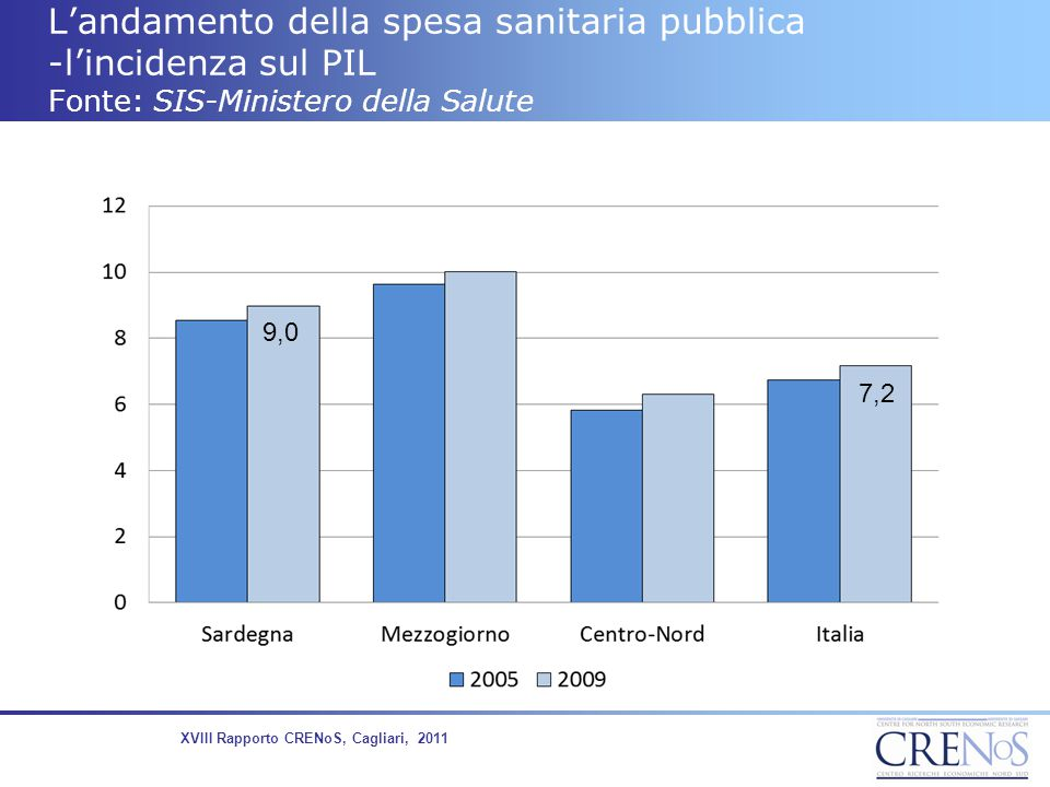 L'andamento della spesa sanitaria pubblica -l'incidenza sul PIL Fonte: SIS-Ministero della Salute