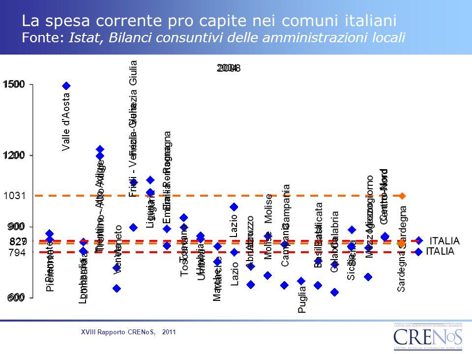 La spesa corrente pro capite nei comuni italiani Fonte: Istat, Bilanci consuntivi delle amministrazioni locali