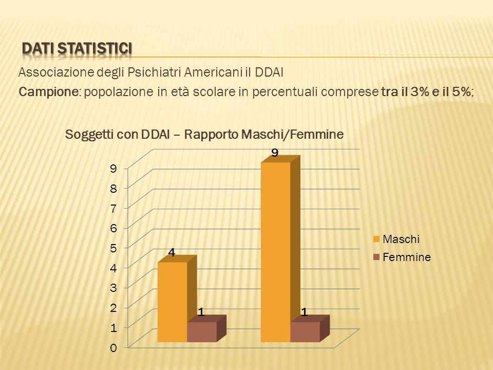 Dati statistici Associazione degli Psichiatri Americani il DDAI Campione: popolazione in età scolare in percentuali comprese tra il 3% e il 5%;