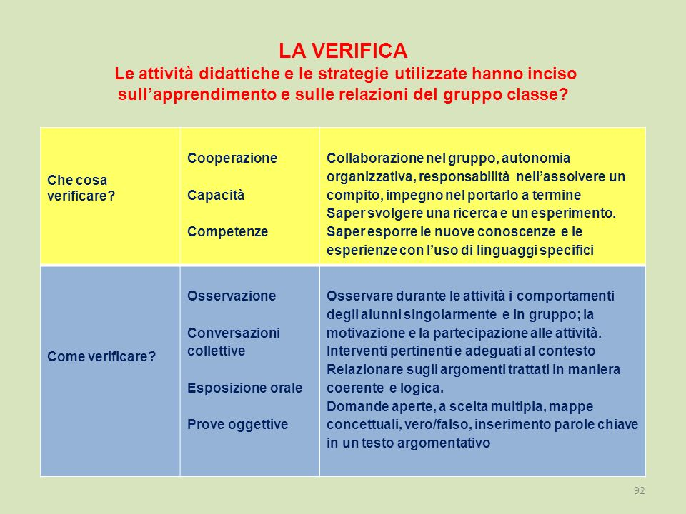 LA VERIFICA Le attività didattiche e le strategie utilizzate hanno inciso sull'apprendimento e sulle relazioni del gruppo classe