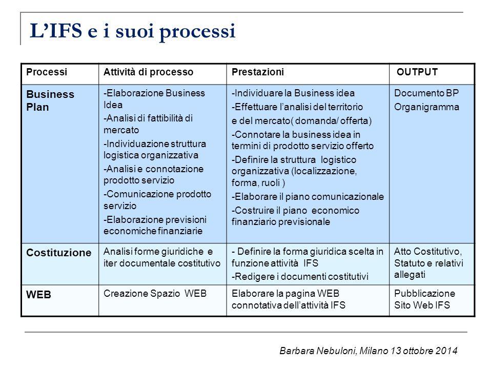 L'IFS e i suoi processi Business Plan Costituzione WEB Processi