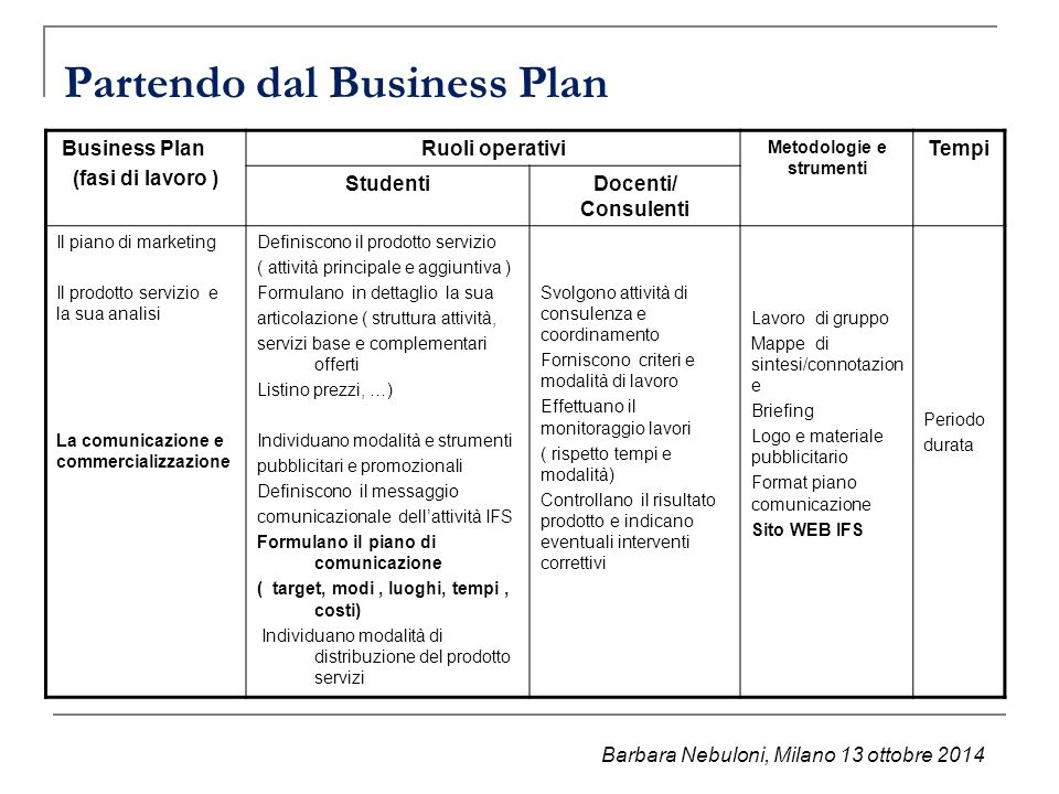 Partendo dal Business Plan
