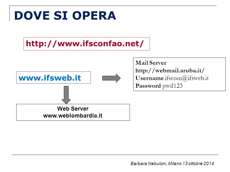 DOVE SI OPERA http://www.ifsconfao.net/ www.ifsweb.it Mail Server