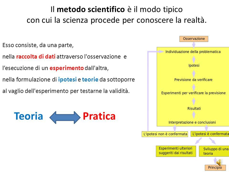 Teoria Pratica Il metodo scientifico è il modo tipico