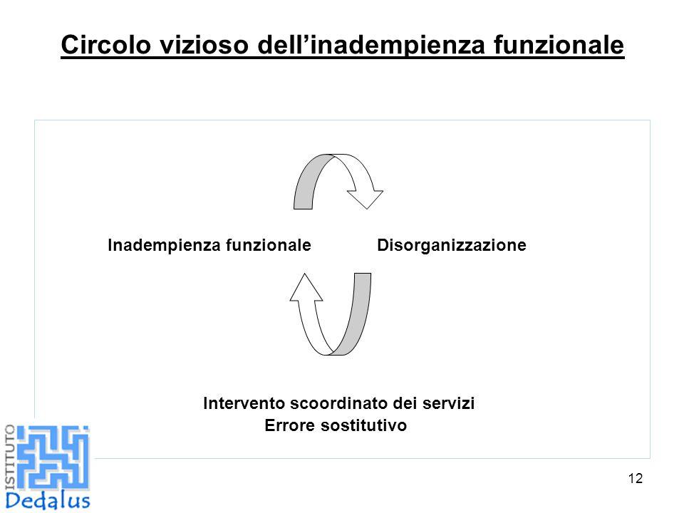 Circolo vizioso dell'inadempienza funzionale